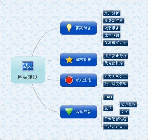 【企业须知】网站建设的主要内容和基本流程