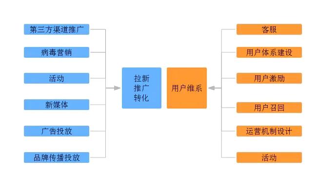 【图】互联网产品运营流程分解,解读运营技巧