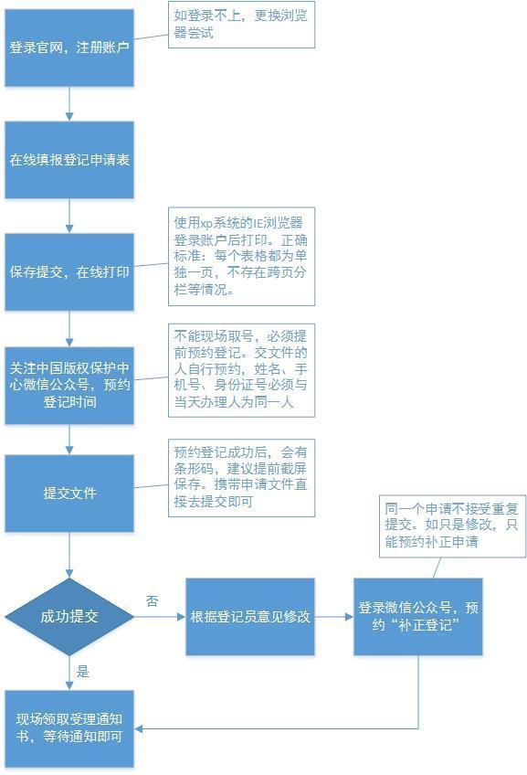 国家软件著作权的登记流程、办理时限及保护期