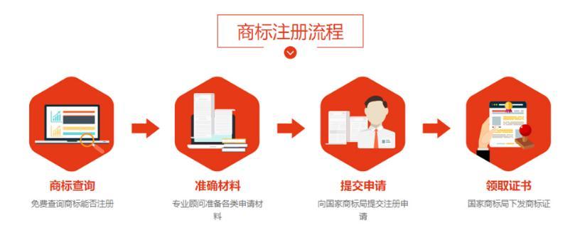 【商标注册流程及资料】注册有条件,不是所有商标都能注册