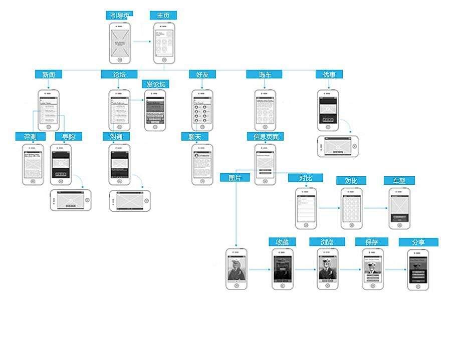 常见手机版网站建设方式的简单介绍及分析