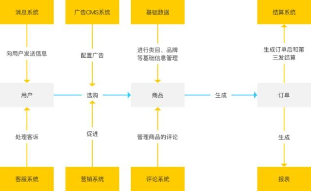 改变企业运作模式的电商系统包含哪些业务?