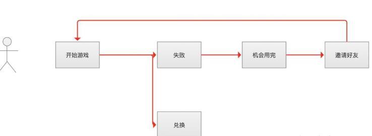 【裂变小程序】给到用户想要的,培养用户习惯的裂变方案