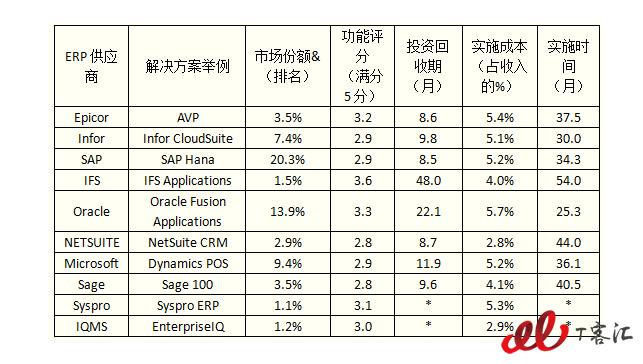 全球ERP软件排名丨德美国均有上榜 我国软件无一挤进前十