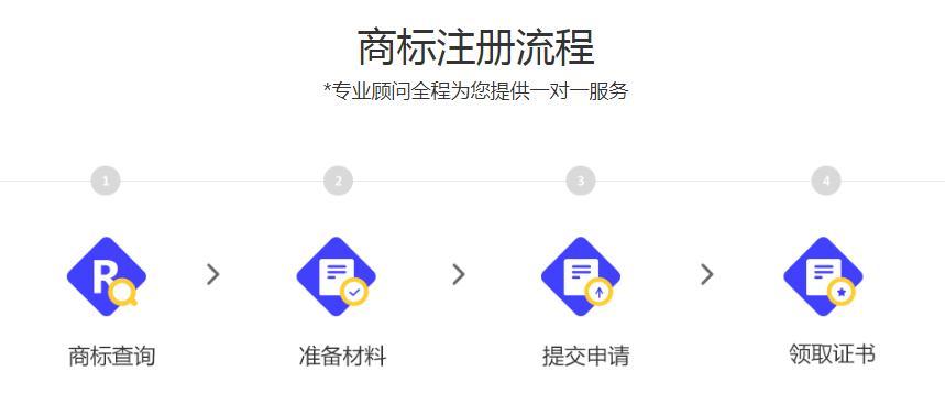 【个人注册商标哪里好】5H标准化服务 1V1专属客服