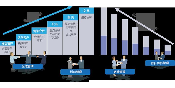 销售团队自动化.png
