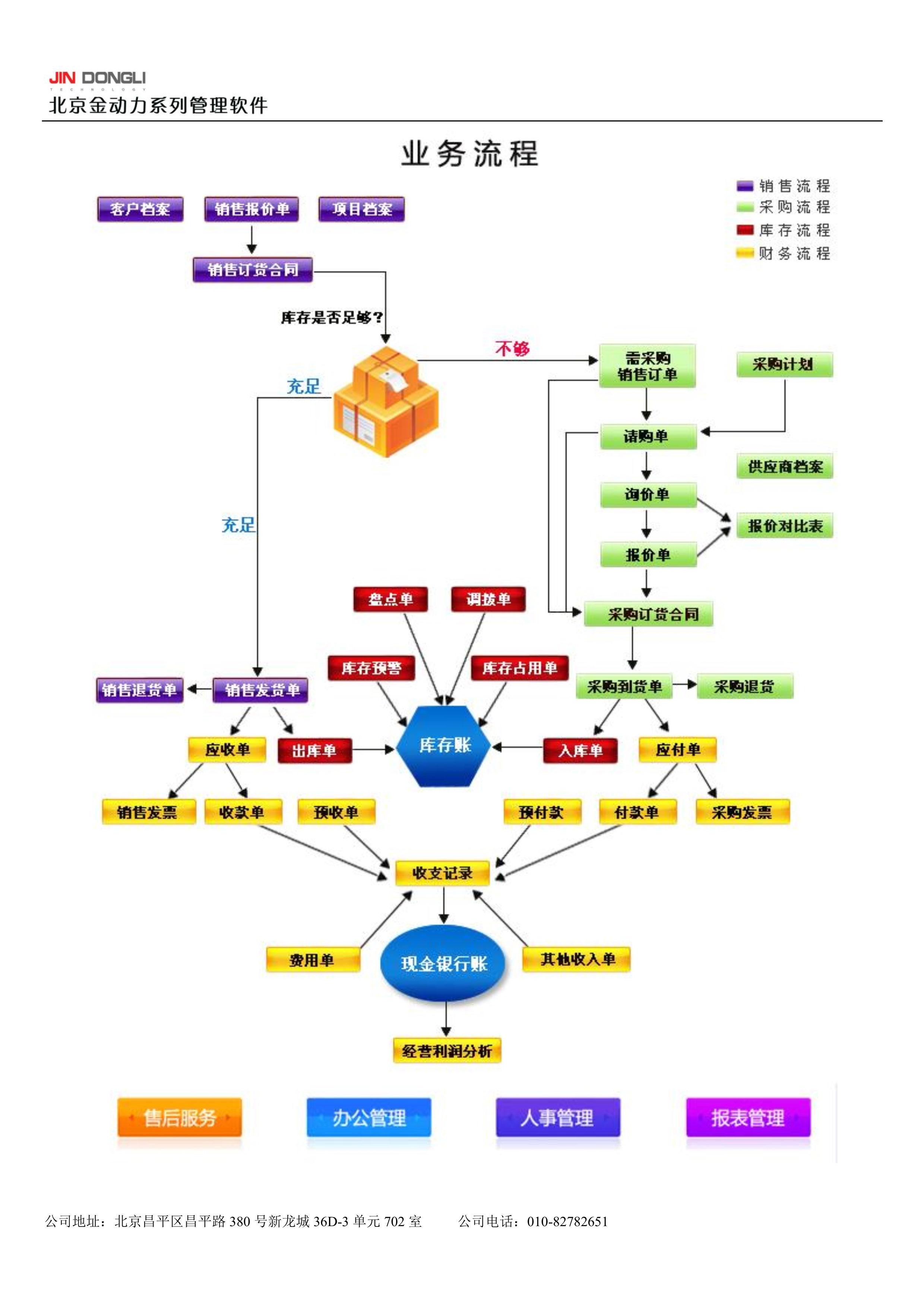 012508384306_0金动力医疗器械ERP管理软件产品介绍高级版_2.jpg