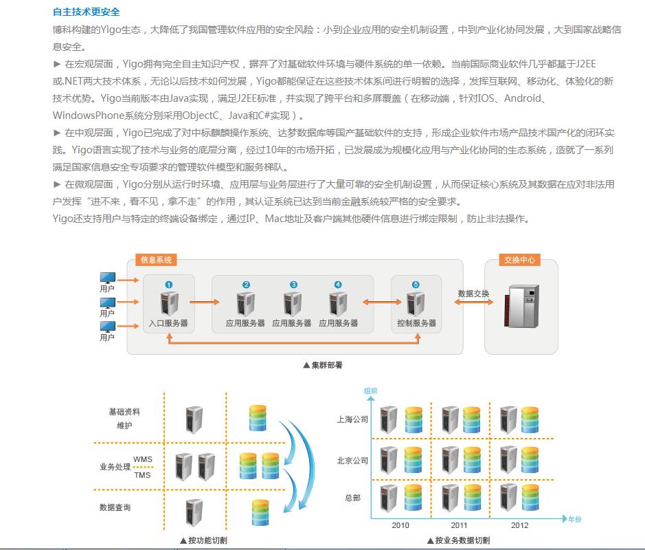Yigo软件开发机器人-6.png