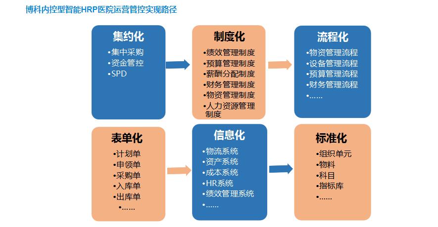 HRP医疗管理大师-4.png