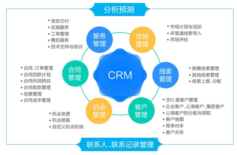 L2Cplat 企业级销售CRM管理-1.jpg