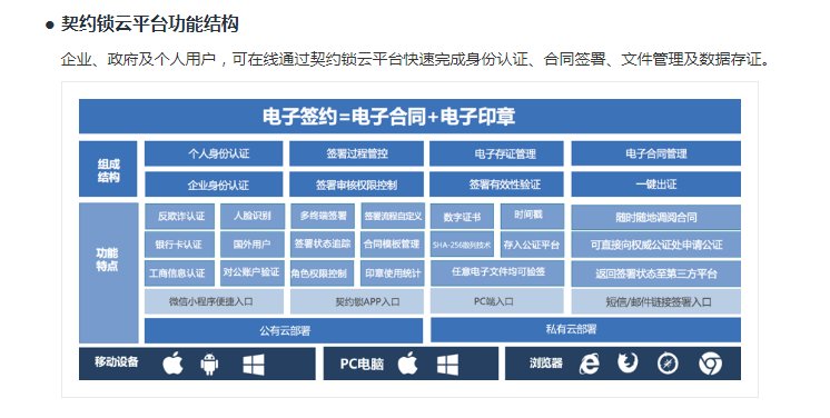 契约锁电子合同与数字签名服务平台-2.png