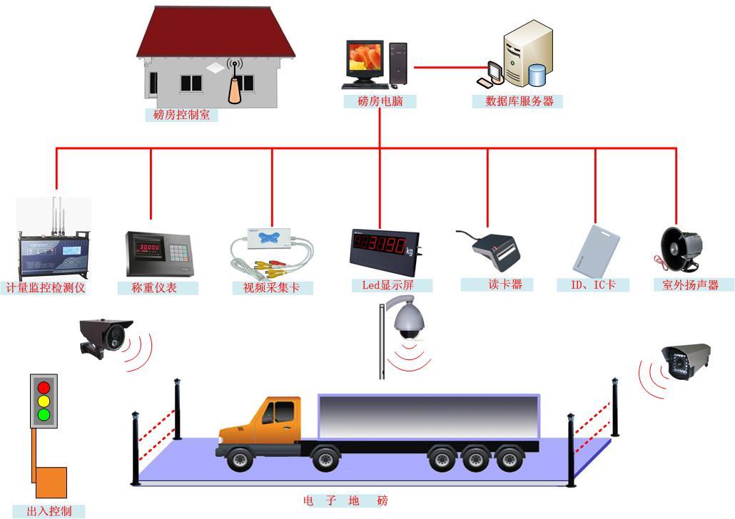 地磅安全控制管理系统