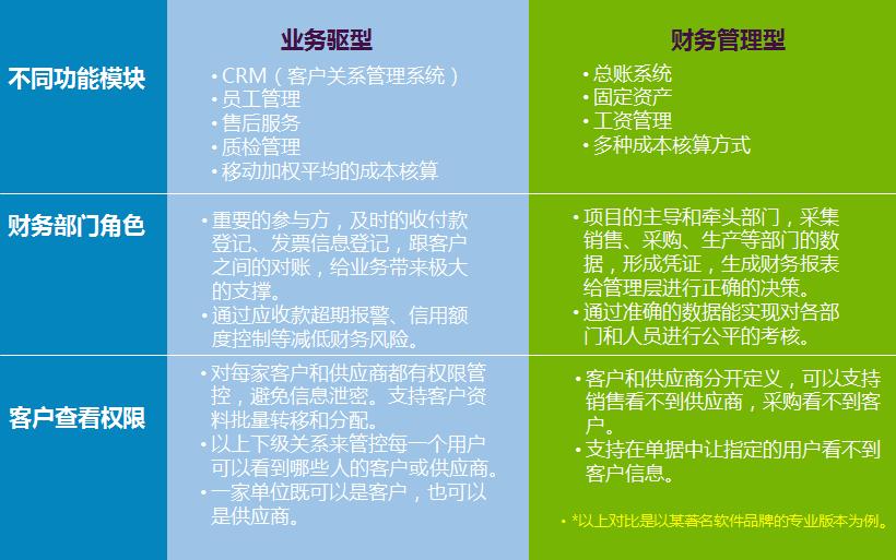 火凤凰ERP系统 免费下载试用