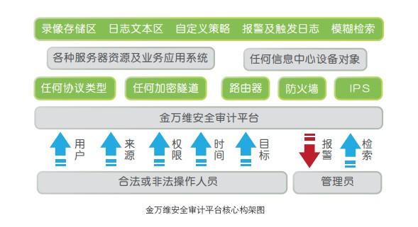 平台核心框架