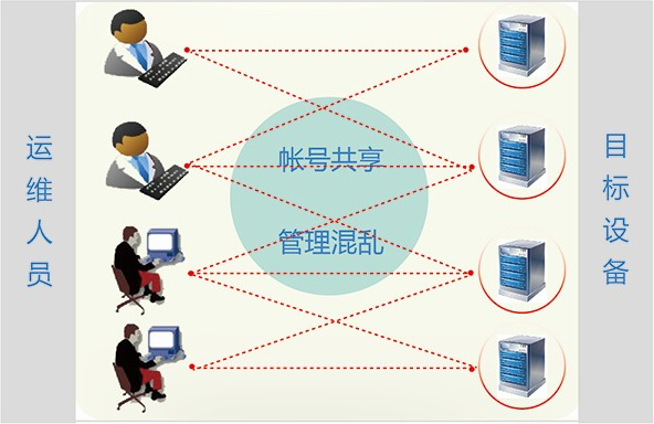 SSAuditor(服务器安全审计系统)