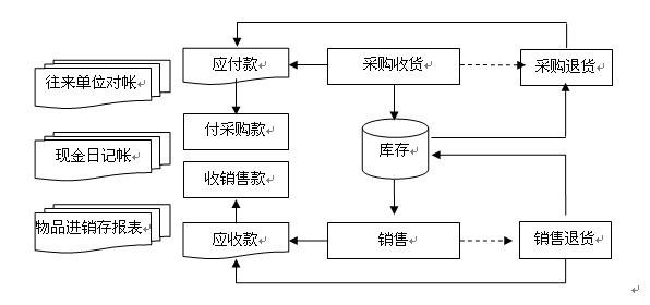《济胜商务――经典版》流程图