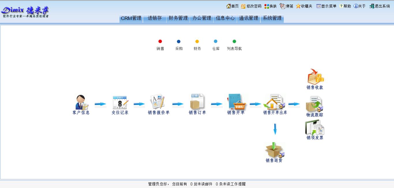 进销存(标准版)流程导航图