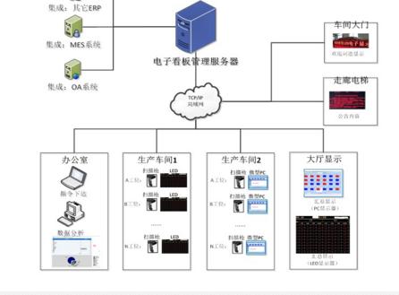 网络拓扑架构