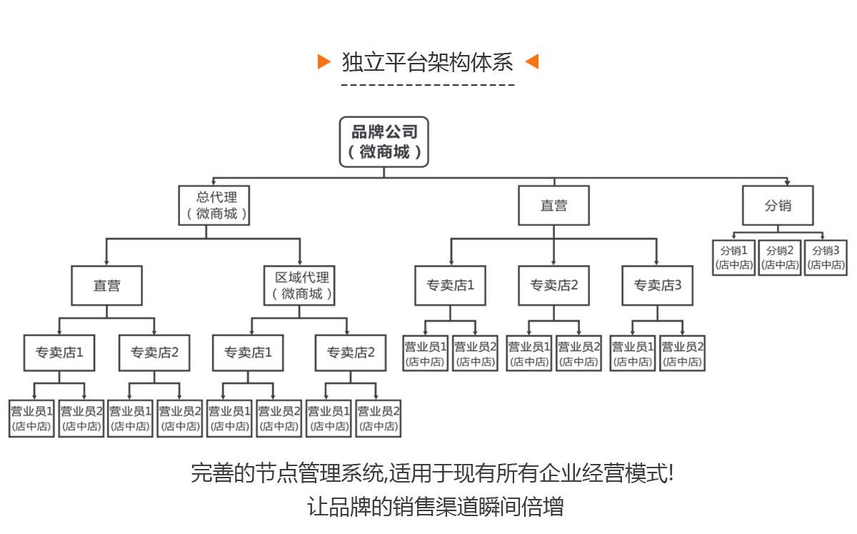 立平台架构体系