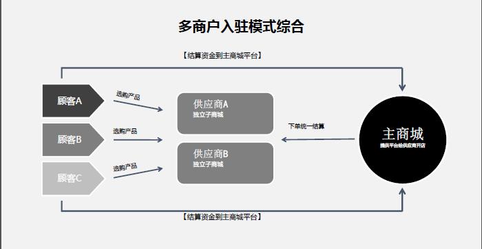 小诸葛微信商城系统3级分销多商户版