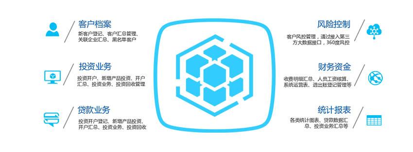 三众互联网/小额贷款业务管理系统