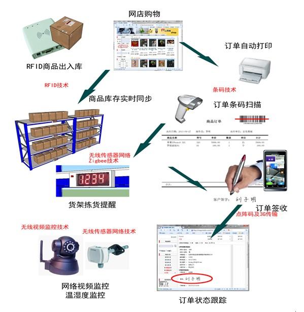 电商ERP、仓储及物流系统