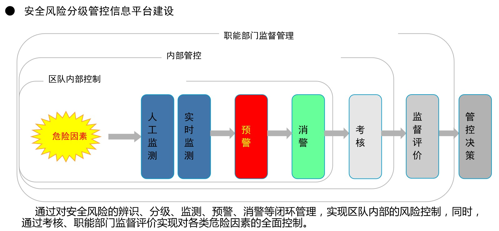 安全风险分级管控信息平台建设1.jpg
