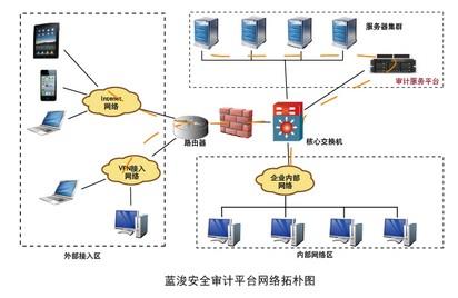 网络拓朴结构