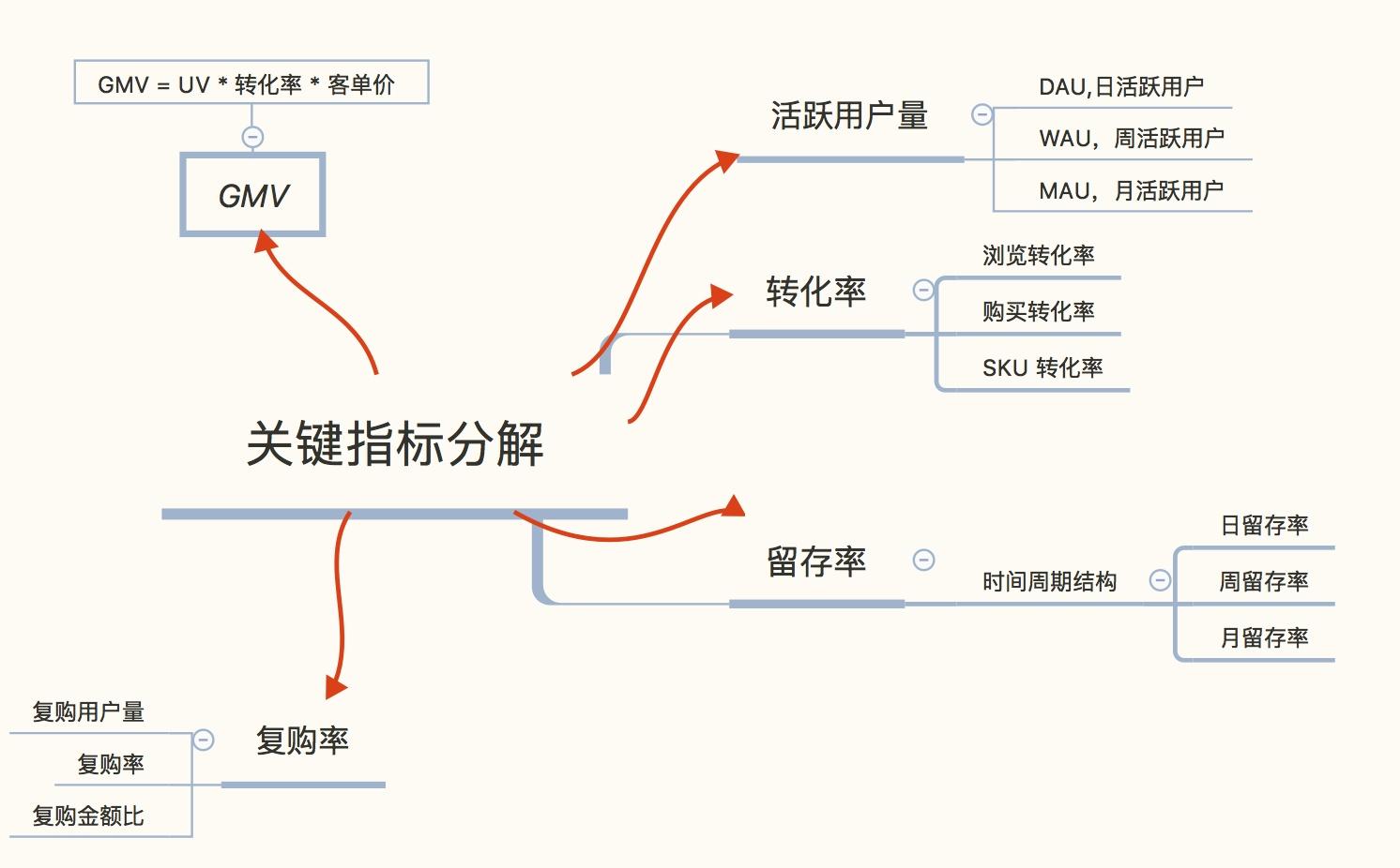 电商运营基本知识:运营指标的分类与关键指标分解
