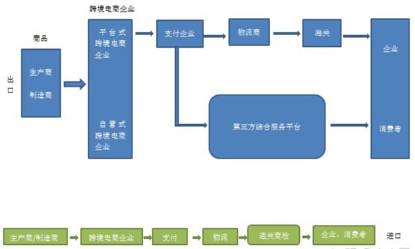 """跨境电商运营流程:贯通""""上线-选品-下单-物流-通关-派送""""全程"""