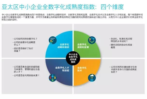 @所有人,来领取《IDC:2020亚太区中小企业全数字化成熟度报告》