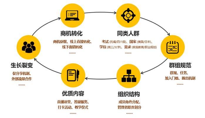 运营和产品运营可以如何理解?