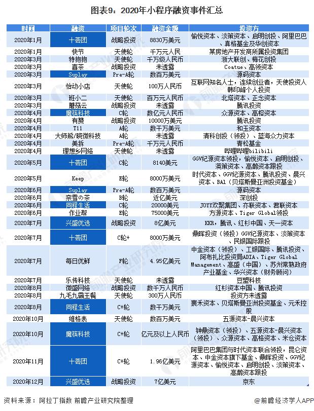2021年中国小程序行业市场现状与发展趋势分析