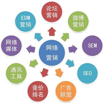 网络整合营销推广方法有哪些?都包含哪些项目?
