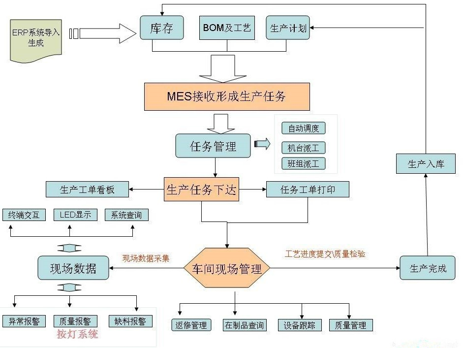 MES系统操作流程指南