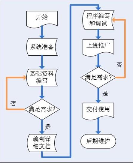 制造执行系统实施和介绍流程图