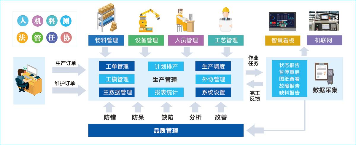 精益生产管理系统