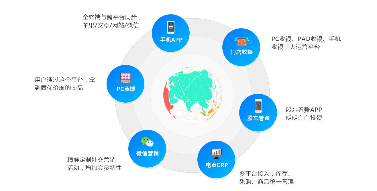 易得网络-新零售门店管理系统-3.png