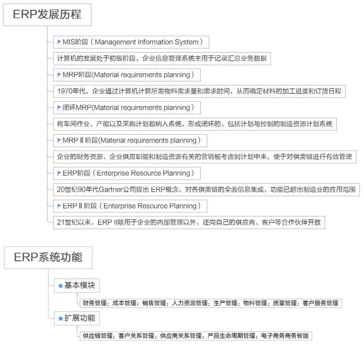 几张图告诉你 ERP和CRM的区别