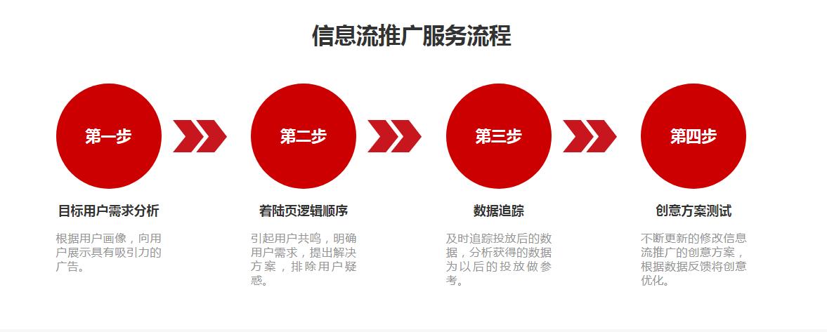 文军营销-信息流推广-3.png