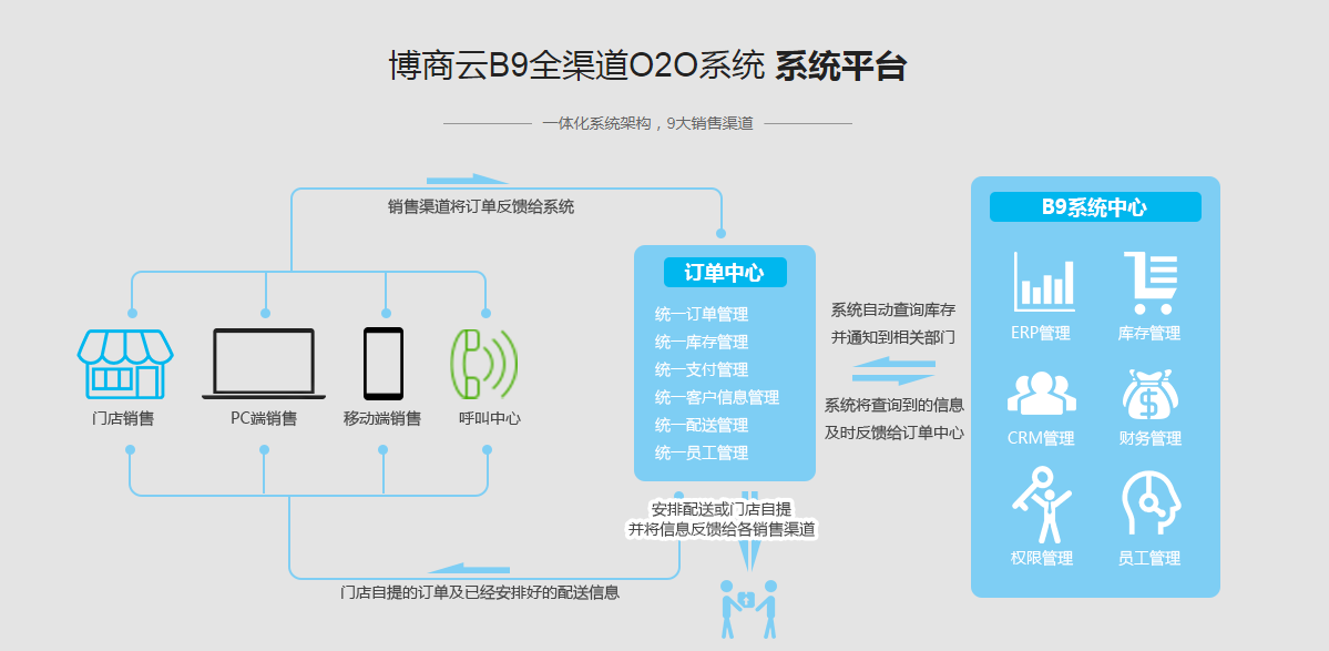 博商云B9全渠道O2O销售-4.png