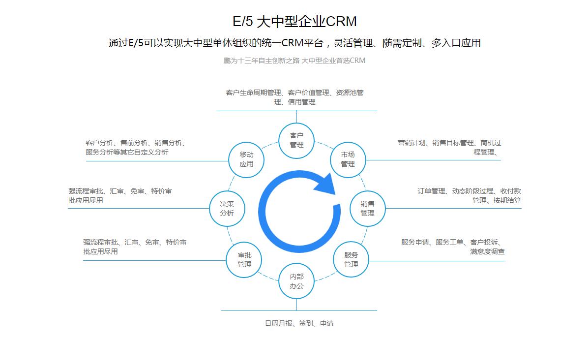 E5 大中型组织CRM-1.png